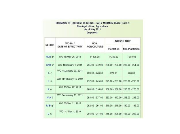 2011 Philippine Minimum Wage Rates